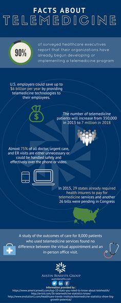Infographic: Telemedicine Trends «  Healthcare Intelligence Network