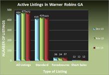 Warner Robins GA Real Estate Market in December 2013