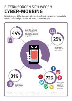 Umfrage: Eltern sorgen sich wegen Cyber-Mobbing  #Umfrage #CyberMobbing #Eltern