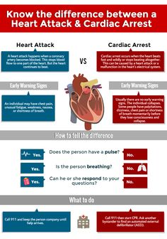 Cardiac Arrest Cpr Procedure Understanding     Here's What No One Tells You About Cardiac Arrest Cpr Procedure Understanding cardiac arrest cpr procedure understanding     CPR during cardiac arrest: someone's life is in your hands ... Cardiac Arrest Cpr Procedure Understanding Here's What No One Tells You About Cardiac Arrest Cpr Procedure Understanding - cardiac arrest cpr procedure template