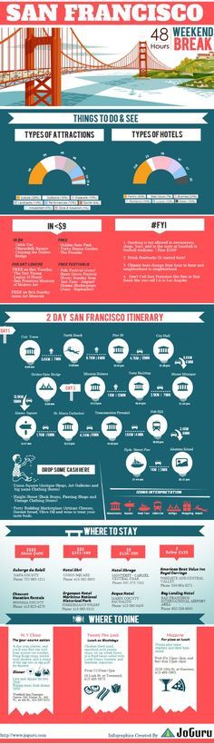 Check out what our friends over at JoGuru put together. It's a two-day itinerary designed to get you to the best sites in San Fran. Check out more details by clicking here: San Francisco Itineraries