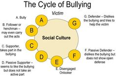 A helpful article explaining the different roles in bullying, and the cycle of bullying.