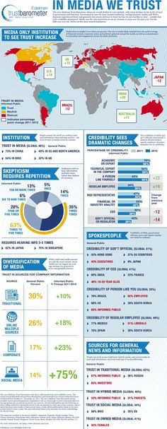 Media Business and the Future of Journalism (JEM499): Infographic - Trust in Media