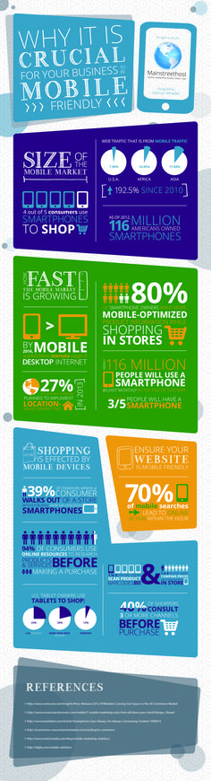 Why it is Crucial for Your Business to be Mobile Friendly [Infographic]
