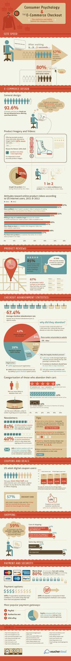 Infografic: Psihologia cumpărătorului online http://mariussescu.ro/psihologia-cumparatorului-online/