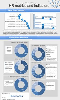 HR metrics and indicators, survey results Infographic - via visual.ly…