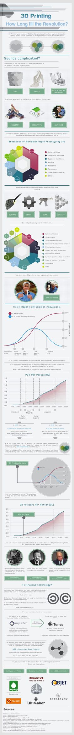 3D-Printing-in-the-Home-Farnell-Element14-Infographic-copy.jpg (640×6335)
