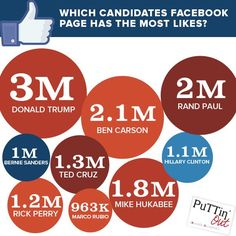 No political posturing from PuTTin' OuT. We just like that the candidates have #Facebook pages! #Election2016 #SMM #Marketing #PuTTinOuT http://www.socialmediatoday.com/social-networks/aweiner/2015-08-18/politics��_