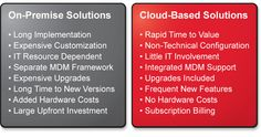 On-Premise Solutions vs. Cloud Based, Investing, Clouds, Cloud
