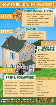 A visual step by step guide to working with and mixing hempcrete. Sustainable Building Materials, Sustainable Architecture, Earthship Home, Eco Buildings, Earth Homes, Natural Building, Diy Home Improvement, Industrial, New Builds
