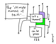 Ultimate Moment | Gapingvoid Art
