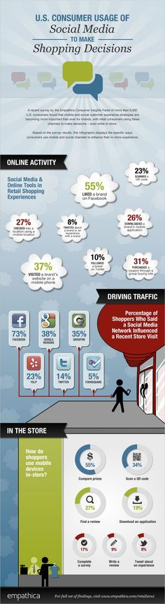 Infographic showing the ways that consumers use mobile and social channels to enhance their in-store experience