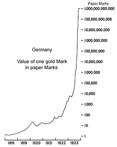 Inflation in the Weimar Republic - Mises Wiki, the global repository of classical-liberal thought