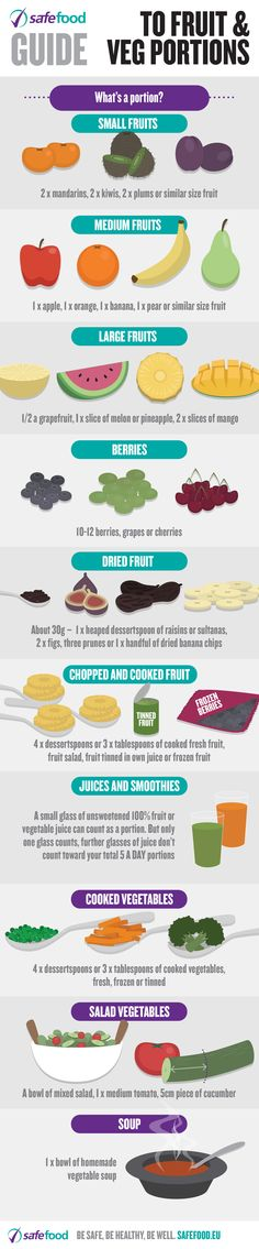 Guide to fruit and veg portions infographic