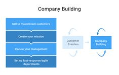 Customer Development Guide for Product Managers Product Development, Discovery, Flexibility, Create Yourself, No Response, Stage, Management, Action, How To Plan