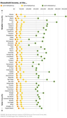Who is in the 95th percentile varies by city. So does inequality.