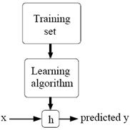 Connect the data: Framing a data mining problem: the training set