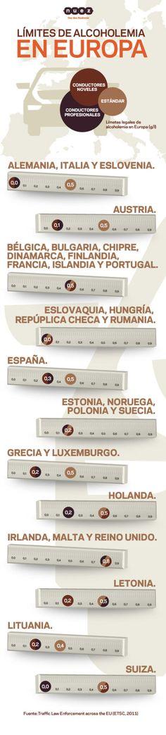 Limites de alcoholemia en Europa #viajes #infografia
