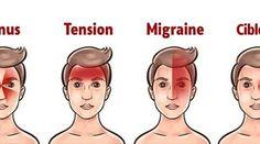 Débarrassez-vous d'un mal de tête en 5 minutes sans médicaments grâce à une astuce de la médecine chinoise Migraine Tension, Acupressure Treatment, Take Care Of Your Body, Anti Aging Facial, Yoga, Anti Stress, Knee Pain, Body Care, About Me Blog