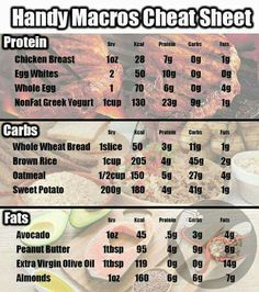Macros diet macros diet, macro meal plan и macro meals. Macros Dieta, Macro Meal Plan, Macro Diet Plan, Macro Friendly Recipes, Macro Recipes, Macro Nutrition, Cucumber Nutrition, Banana Nutrition, Meal Planning