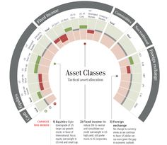 UBS Asset Class Views - Cool if Somewhat Useless Graphic