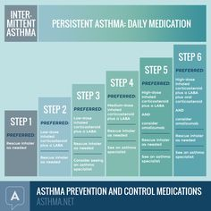 Asthma Medications can keep Asthma under control when having an Asthma Attack.