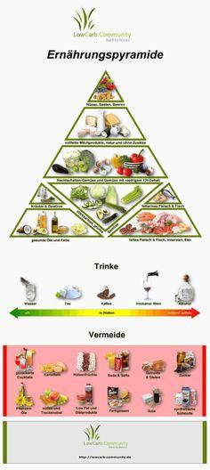 LC: C – Ernährungspyramide - Diet And Nutrition Nutrition Plans, Health And Nutrition, Health And Wellness, Health Fitness, Bodybuilding Nutrition, Bodybuilding Recipes, Smoothie Recipes, Smoothies, Vitamine B12