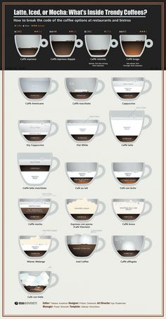 00-ria-novosti-infographics-latte-iced-or-mocha-whats-inside-trendy-coffees-2013.jpg (1200×2300)