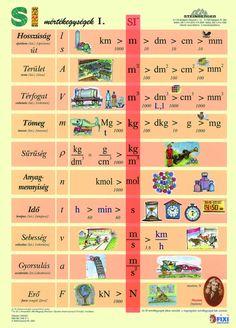 Fixi tanulói munkalap A4 SI mértékegységrendszer I. | Iskolaszerek | Tanulói munkalapok
