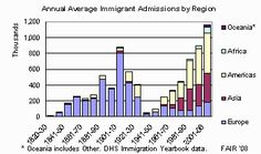 History of U.S. Immigration Laws | Federation for American Immigration Reform
