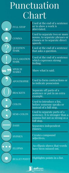 StaffroomEducation Teacher Infographic Education Punctuation Teaching is part of Grammar lessons - English Tips, English Words, English Lessons, Learn English, Gcse English, English Literature, English Study, English Class, English Writing Skills