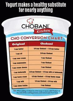 Greek Yogurt Substitution Chart-any of the plain, fat free Greek yogurts will do:)