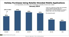 Holiday Purchases Using Retailer-Branded Mobile Applications