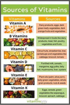 Here are some of the best food sources of essential vitamins that you need to include in your diet to help promote overall health and wellness. Health And Fitness Tips, Health And Wellbeing, Health Diet, Health And Nutrition, Health Benefits, Interesting Health Facts, Herbs For Health, Natural Vitamins, Natural Health Remedies