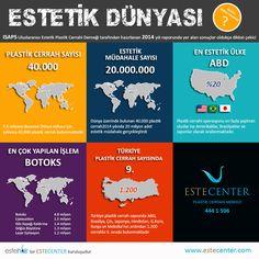 Türkiye Plastik Cerrah Sayısında ilk 10'da ISAPS Uluslararası Estetik Plastik Cerrahi Derneği verilerine göre Dünya üzerinde sadece 40 bin Plastik Cerrah bulunuyor. #Türkiye ise 1.200 plastik cerrah sayısı ile en çok plastik #cerrah bulunduran ülkeler arasında 9. sırada... Bir başka çarpıcı veri ise Dünya'da estetik operasyon yaptıranların %20'sinin #ABD'li olması.... www.estecenter.com - 444 1 596 #ISAPS #estecenter #estetik #sağlık #infografik #istanbul