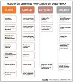 El desafío de medir el impacto social de los negocios
