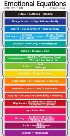 Emotional Equations - understanding whats behind your surface emotions. And once you know this dig deeper again and ask WHY?