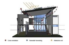 Sustainable-fatures-that-shape-the-smart-shipping-container-home