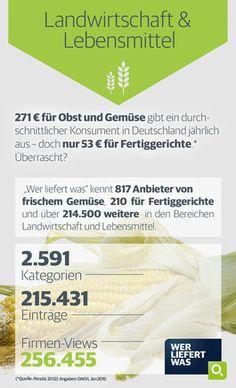 wlw-Wissen zur Branche Landwirtschaft & Lebensmittel: In Deutschland wird im Durchschnitt jährlich 271€ für Obst und Gemüse ausgegeben - für Fertiggerichte nur 53€. Weitere Infos zur Branche und Lieferanten für frisches Gemüse sowie Fertiggerichte finden Sie auf wlw.de!