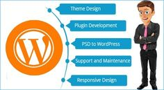Looking for customized #WordPress #solutions? Get in touch for responsive website designer. #thecodefusion #WebDesigner #Webdeveloper