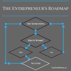 The ULTIMATE entrepreneur's roadmap. All you have to do to start is try something. #mondaymotivation #entrepreneurship