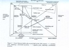 Image result for Bourdieu, field Cartography, Research, Theory, Psychology, Novels, Diagram, Map, Info Graphics, Search