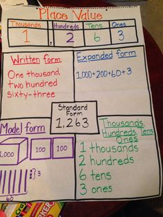 Place value chart! I need to add decimals to this for my fourth graders. Place Value Chart, Math Place Value, Place Value Poster, Math Charts, Math Anchor Charts, Rounding Anchor Chart, Fourth Grade Math, Second Grade Math, Grade 3