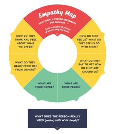 Empathy Map Tool for Design Thinking and Social Labs