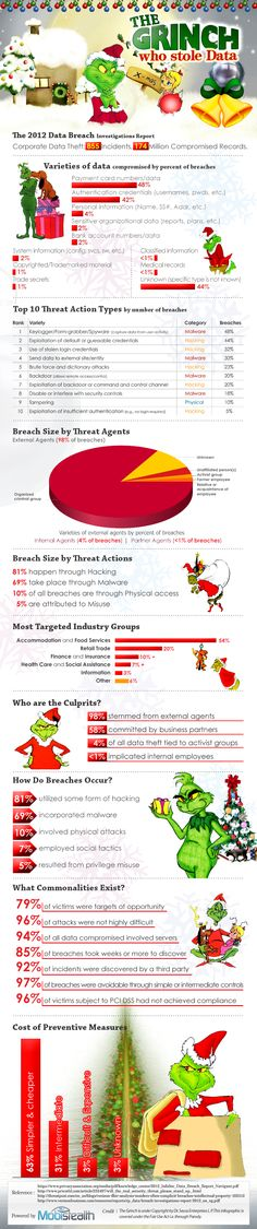 Tech world's Grinch was really occupied over the past year or so, as he was busy destroying the security measures that were there to protect our invaluable data. Here's a compilation of the activities of Christmas's villain in chief throughout the year 2012. Let's take a look at what he was up to, how he breached defenses, and what we need to do to ensure that we manage to dodge the bullets in 2013.