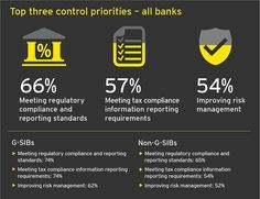 Top three control priorities for all #banks preparing for collaboration and competition with #fintech #OpenBanking #regtech