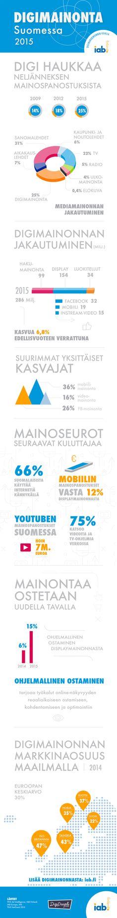 Infograafi: Digimainonta Suomessa 2015