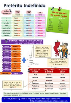 tense, regular verbs: Spanish grammar Spanish grammar and vocabulary: Preterit tense.Spanish grammar and vocabulary: Preterit tense. Spanish Grammar, Spanish Vocabulary, Grammar And Vocabulary, Spanish Language Learning, Spanish Teacher, Spanish Classroom, Grammar Tenses, Spanish Help, Learn To Speak Spanish