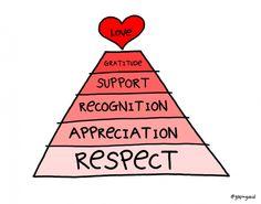 Love Pyramid