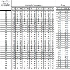 Indian Gender Prediction Chart 2017 - Best Picture Of Chart Anyimage. Chinese Calendar Baby Gender, Chinese Calendar Gender Prediction, Baby Gender Prediction Chart, Baby Gender Chart, Chinese Gender Predictor 2017, Baby Gender Predictor, Gender Predictor Calculator, Chinese Gender Calculator, Chinese Birth Chart